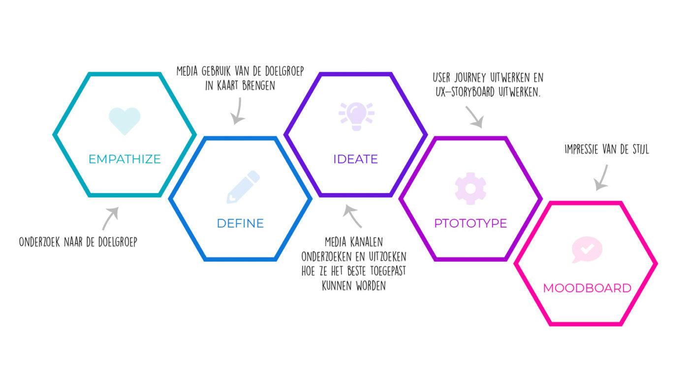Design-thinking-mediamix